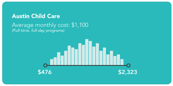 Austin child care for full-time, full-day programs ranges from $476 to $2,323 and averages $1,100 per month
