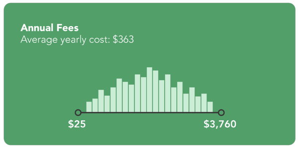 Annual fees for daycares and preschools in Austin average $363, in addition to tuition